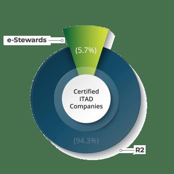 e-stewards-chart3