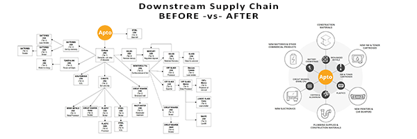 Downstream Supply Chain - before v after