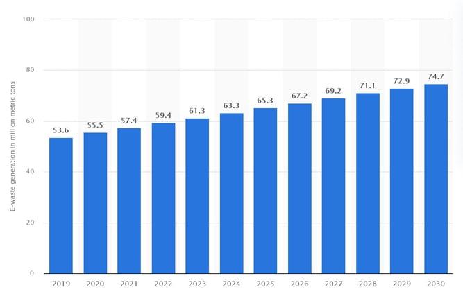 Ewaste growth 2019 - 2030