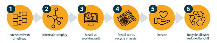 Reuse Process Flow