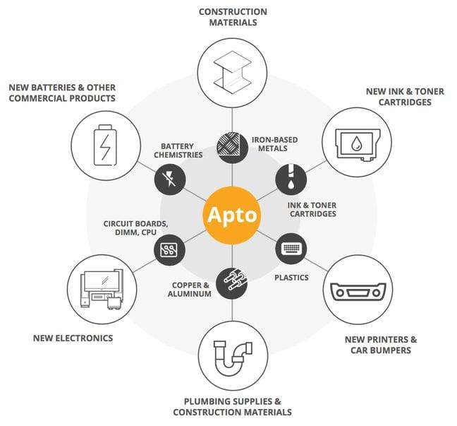 apto-single-tier-downstream