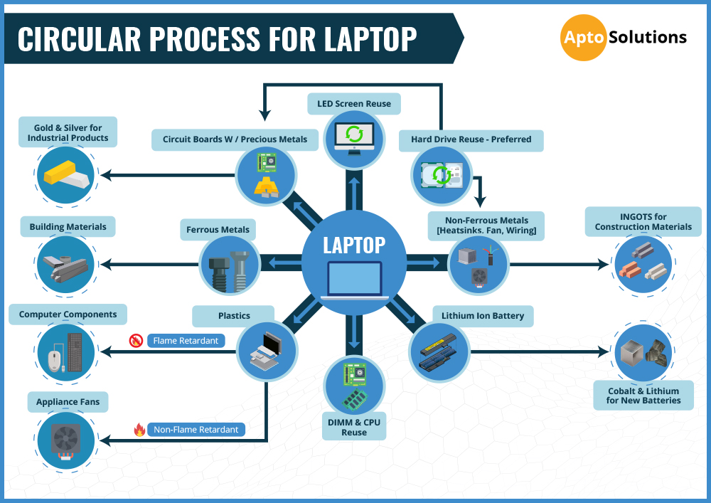 Circular Process for Laptop