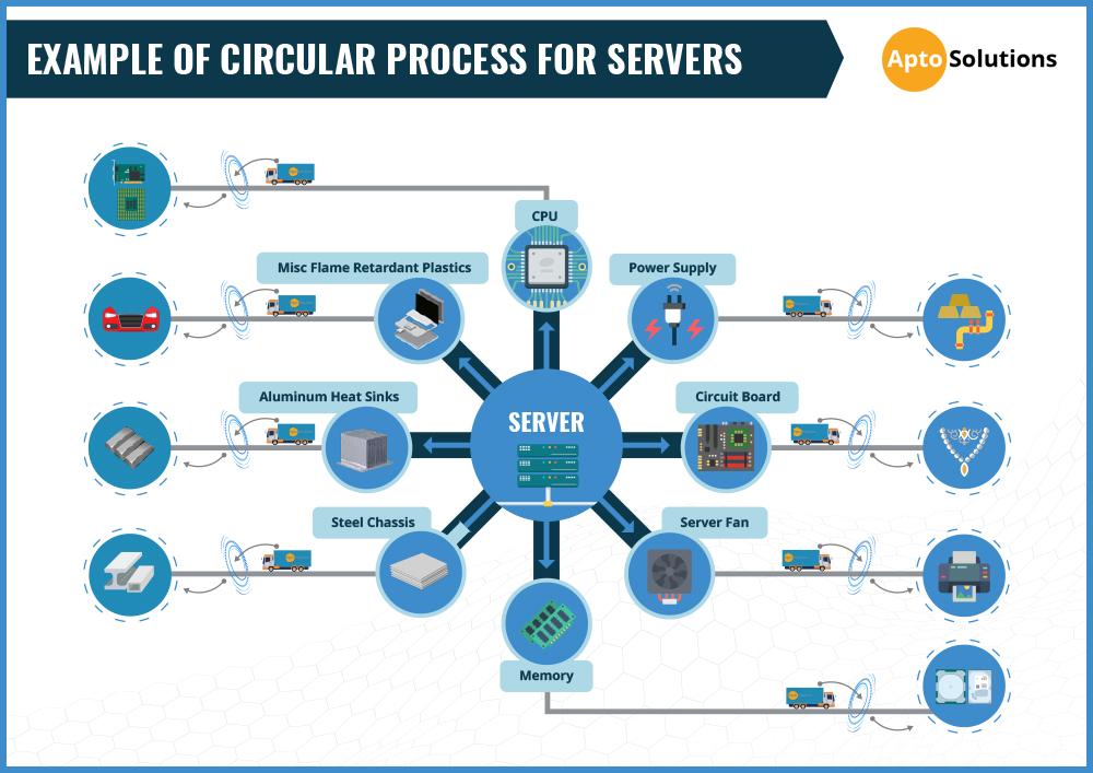Circular Process for Servers