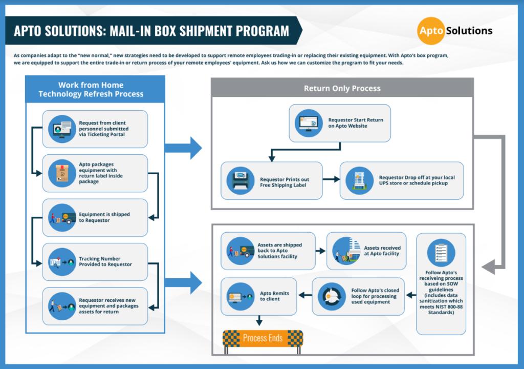 Mail-In-Box-Shipment-Program-V3-8-5-2020-1024x720
