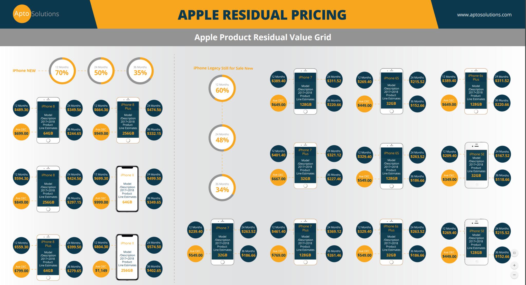 Apple Residual Value Grid
