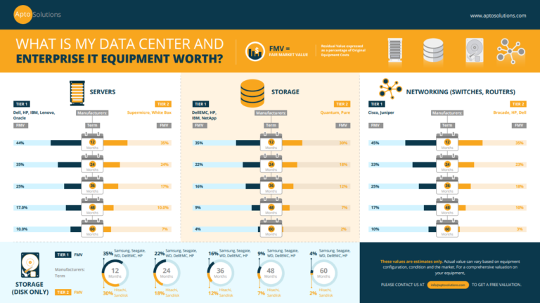 2021 Residual Value of Data Center Equipment Grid