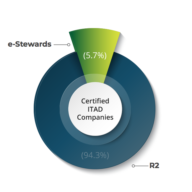 Only 5.7% of ITAD companies are e-Stewards certified.