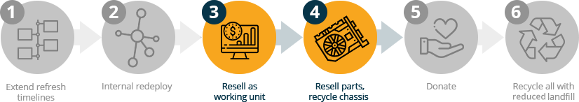 Reuse Hierarchy Steps 3-4
