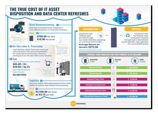 True-Cost-of-IT-Asset-Disposition-LP